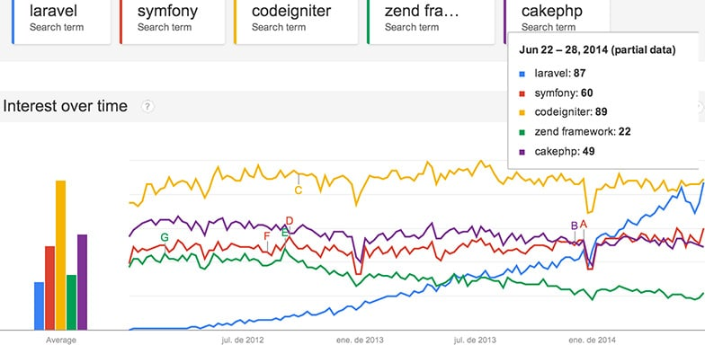 Google Trends Laravel