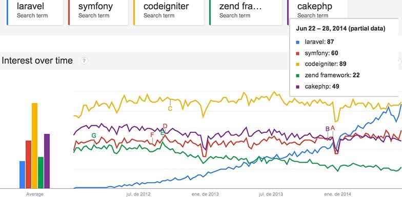 Google Trends Laravel